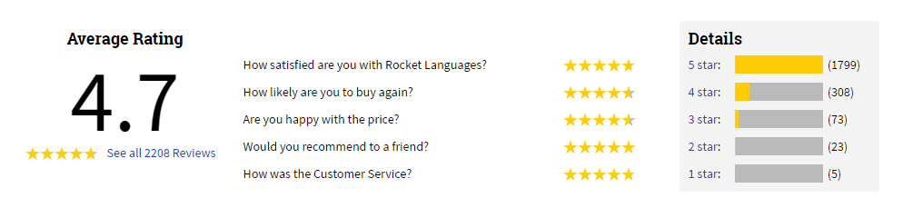 Rocket Languages has an average rating of 4.7 from all users